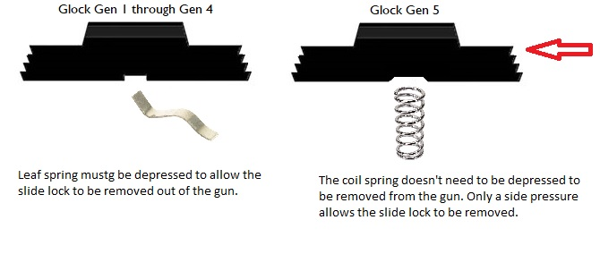 Extended slide release for Glock Gen 1-4 VS Gen 5 - DELTAC